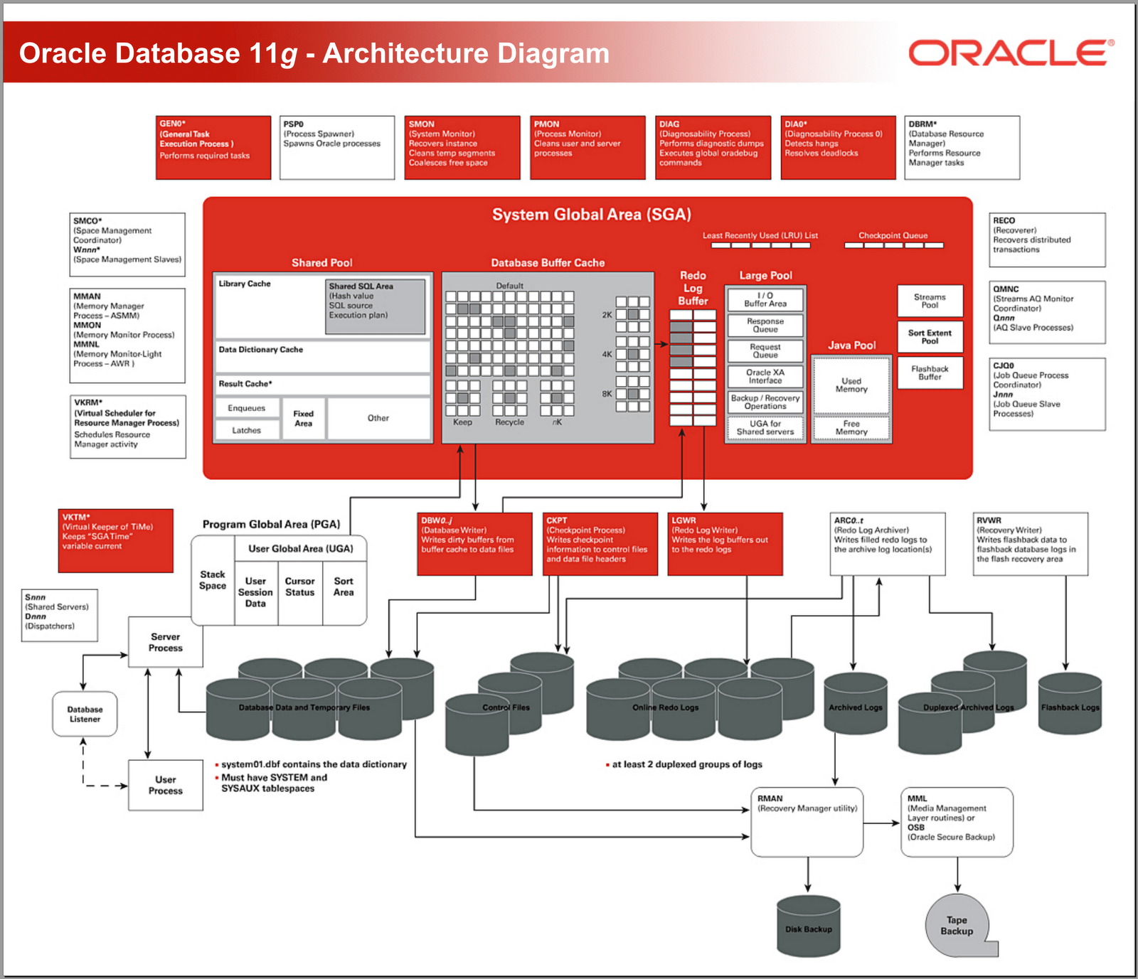 database architecture diagram 2000 jetta headlight wiring arquitetura oracle diagrama mr dba