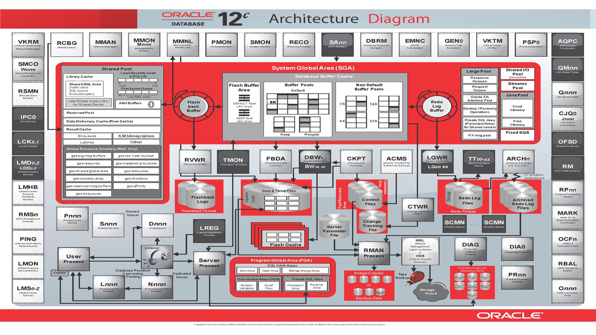 oracle database 11g architecture diagram with explanation motor start run capacitor wiring arquitetura diagrama mr dba
