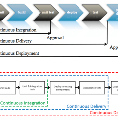 Agile Process Flow Diagram Labeled Of A Ship Jenkins Pipeline For Continuous Delivery And Deployment - Dzone Devops