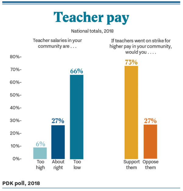 Online U. Public School Teachers Declining Pay