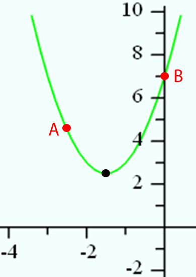identify corresponding points on a parabola from a graph