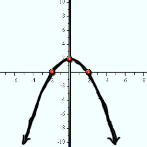 Using Properties of Parabolas to Graph a Parabola