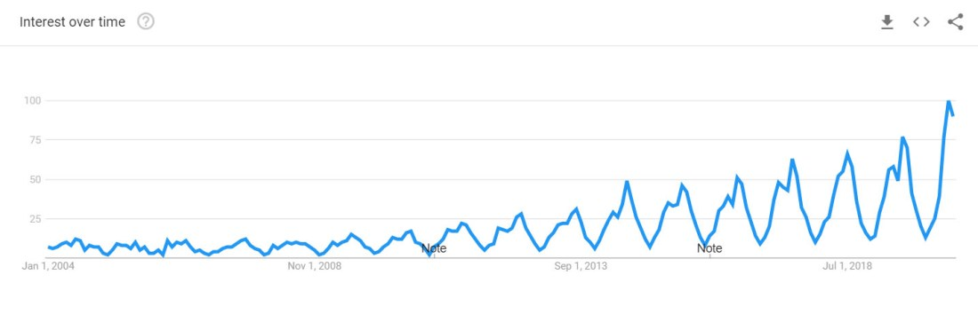 Hydrangea popularity chart