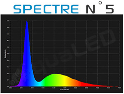 Spectre canal N°5 Aqualed Z150
