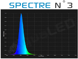 Spectre canal N°3 Aqualed Z150