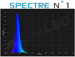Spectre canal N°1 Aqualed Z150