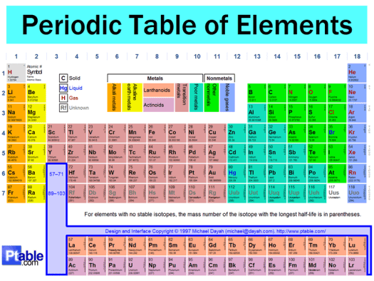 In The Periodic Table Worksheet - Tecnologialinstante