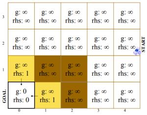 rhs değerlerinin hesaplanması [38].