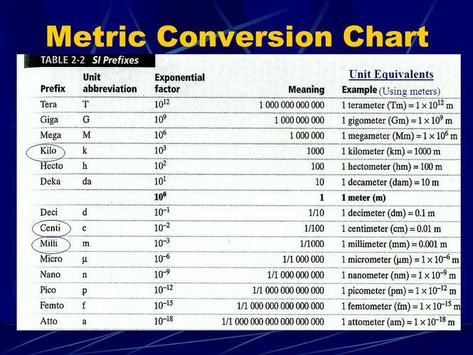 Unit 2: Measurement & Unit Conversions - MRS COLPITTS' WEBSITE