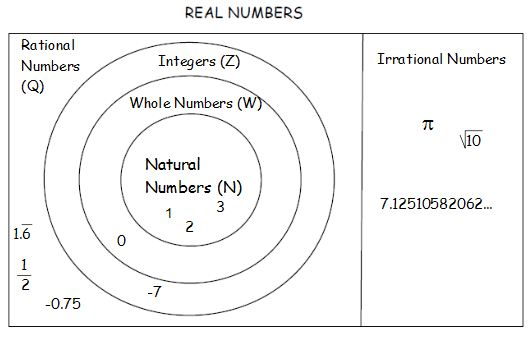 irrational number diagram 125cc pit bike wiring mrs grieser s algebra wiki wikigrieser real subsets