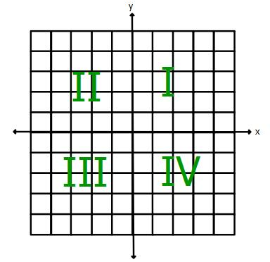 Mrs. Grieser's Algebra Wiki: WikiGrieser / Graphing Functions