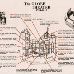 Globe Theater Diagram Leviton Sureslide Dimmer Wiring Mrs Guehne S English Page