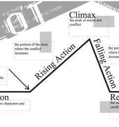 plot chart for short story - Pflag [ 1460 x 2187 Pixel ]