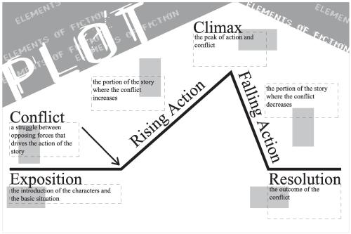 small resolution of plot chart for short story - Pflag