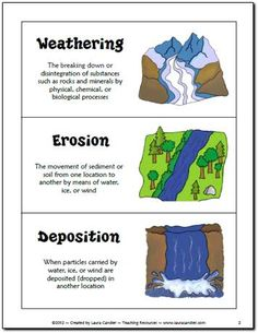 Changes In The Earth S Surface And Landforms