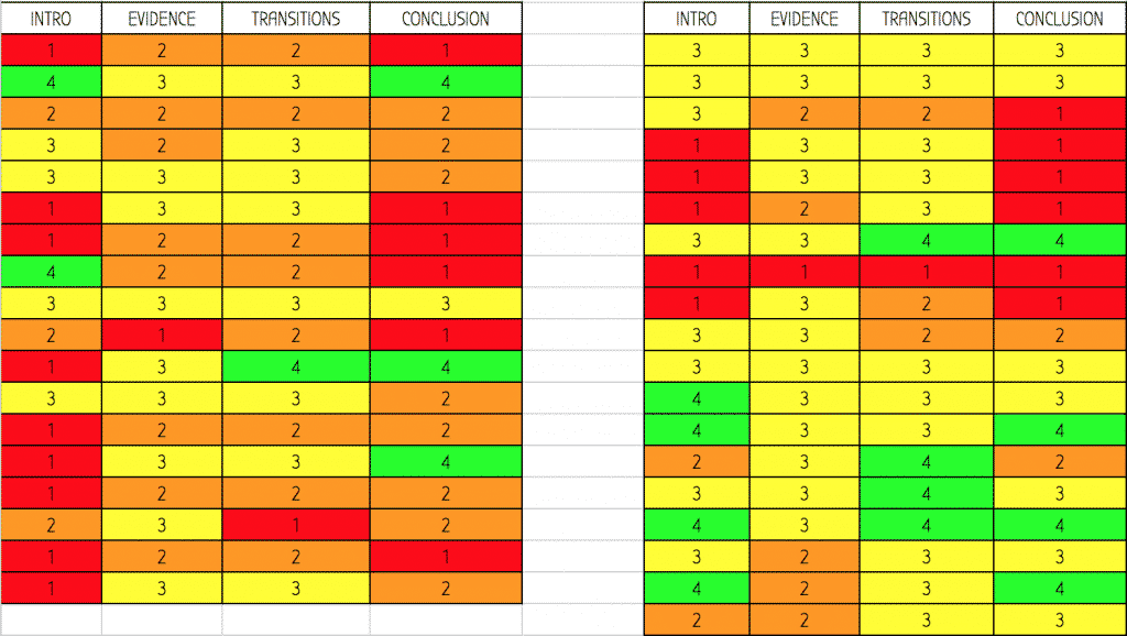 Color-coded spreadsheet of student pre-assessment data