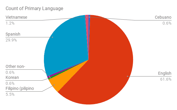 Pie chart of reported primary language of students