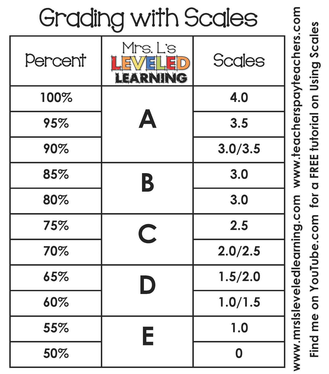 lan based grading system essay Grading system is a set of criteria by which the quality of individual studies could be developed evaluated in terms of both internal validity and external validity information is a usable data being gathered for special purposes.