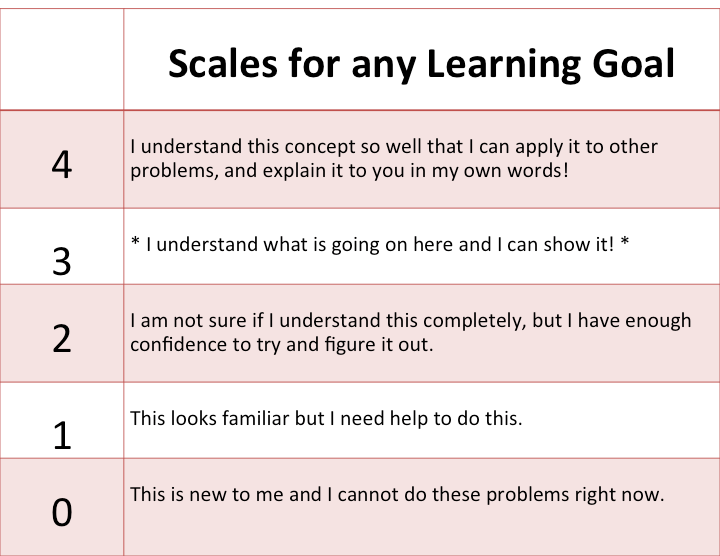 General Marzano Scale for any Subject