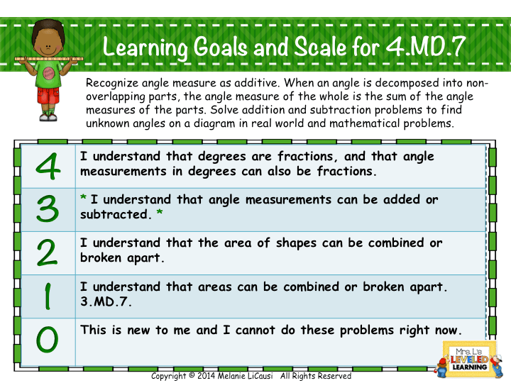 Posters with Marzano Scales