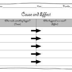 Cause And Effect Venn Diagram Stator Wiring Mrs Macias 39 Class Website Blog