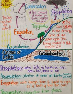Water cycle anchor chart science mrs martins classroom website also aksuy  eye rh