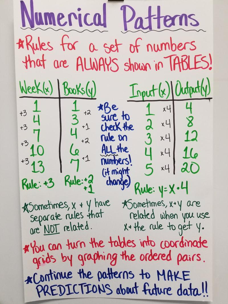 medium resolution of Math - Mrs. Martin's Classroom Website