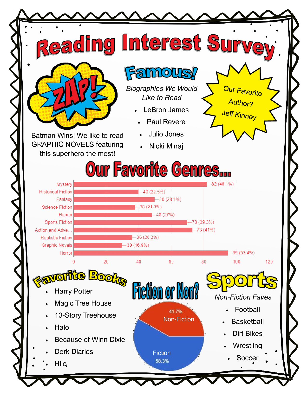 Reading Interest Surveys