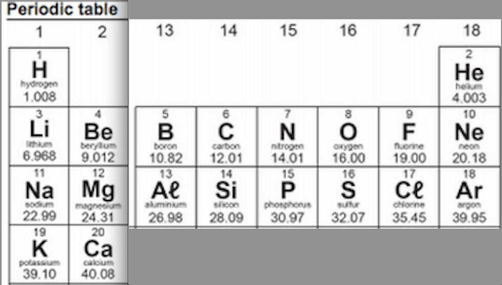 periodic elements diagram opossum anatomy bohr of the first 18 great installation wiring 9aep ion formation wk4 mrs morritt science rh mrsmorrittscience weebly com for each element all