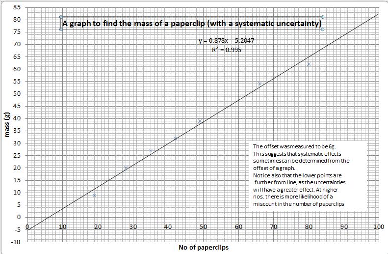 Interpreting graphs – N5 (National 5)