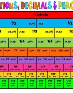 Unit fractions decimals and percents also mrs rayman   th grade math rh mrsraymansmathclass weebly
