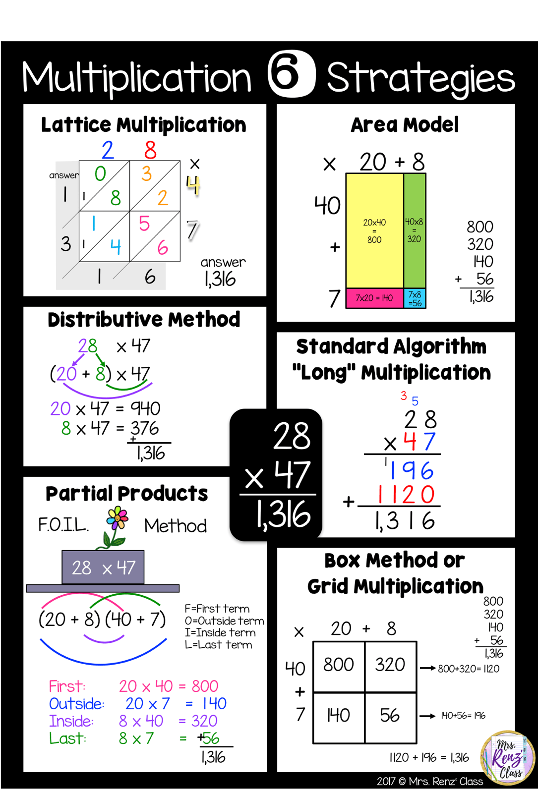 Area Method Multiplication Worksheet