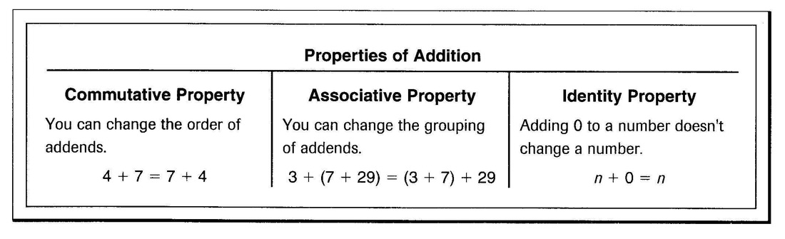 Identity Property Of Addition Worksheet  1000 Images About Addition Properties On Pinterest