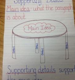PowerSchool Learning : Mrs. Carver's 3rd Grade : Main Idea [ 1600 x 1200 Pixel ]