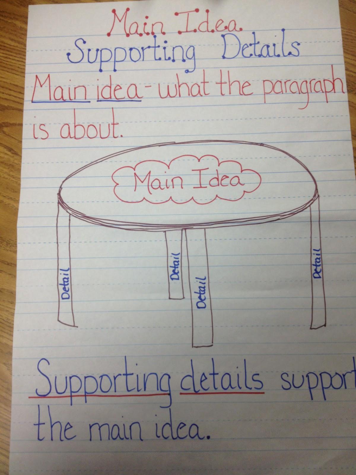hight resolution of PowerSchool Learning : Mrs. Carver's 3rd Grade : Main Idea