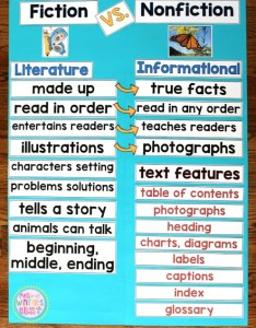 Comparing fiction and nonfiction anchor chart also vs teaching ideas mrs winter   bliss rh mrswintersbliss