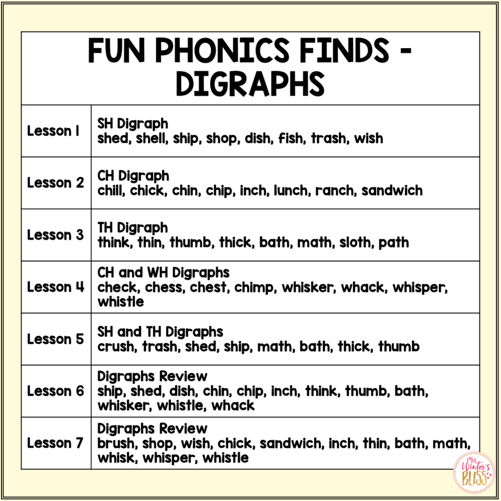 medium resolution of Digraph Phonemic Awareness Activities - Digraph Phonics Activities - Mrs.  Winter's Bliss