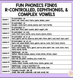 R-Controlled Vowel \u0026 Diphthong Phonemic Awareness \u0026 Phonics Activities -  Mrs. Winter's Bliss [ 1600 x 1600 Pixel ]