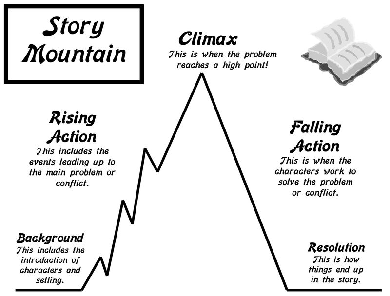 story mountain diagram
