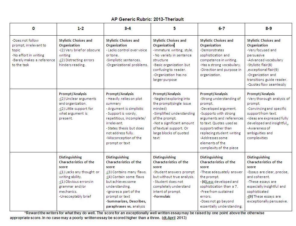Literary Research Essay Phd Essay On Ecology Logistics Resume Sample