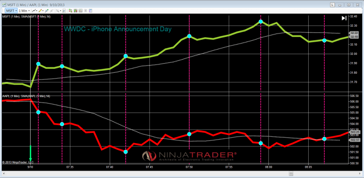 Ninja Trader/MTS Chart of the Day: AAPL vs MSFT ...