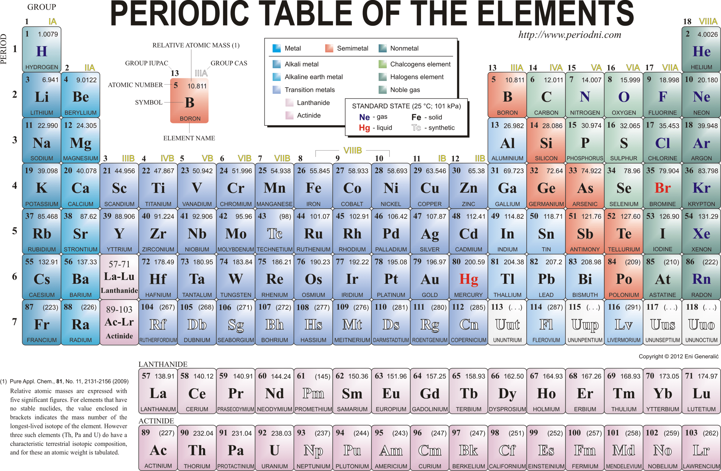 Week 4 The Periodic Table