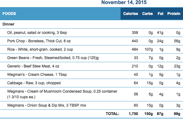 November 14th Meals and Macronutrients