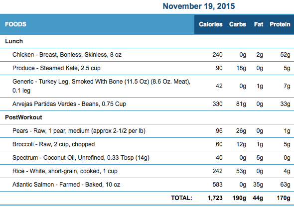 November 19th Meals and Macronutrients