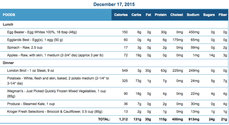 Mike's Daily food journal for December 17 2015