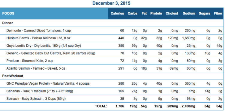 Michael's December 03 Eating Journal Stats