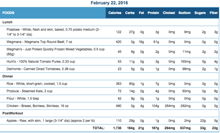 Mike's Diet Journal Entry for Feb 22 2016