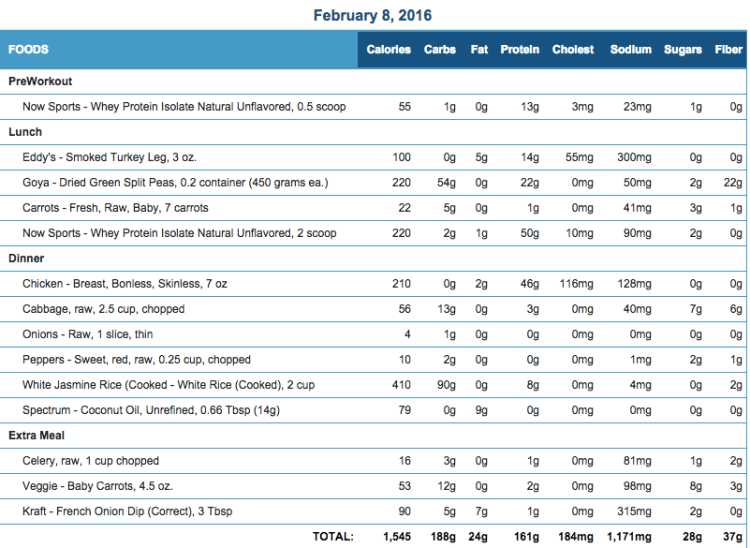 Mike's Diet Journal Entry for Feb 8 2016