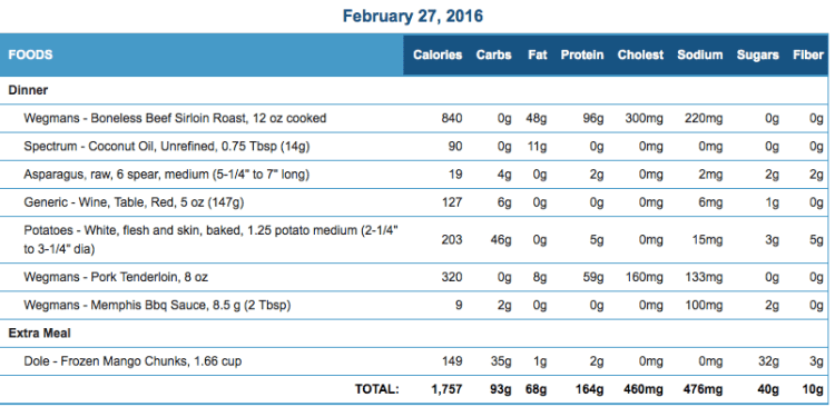 Mike's Diet Journal Entry for Feb 27 2016