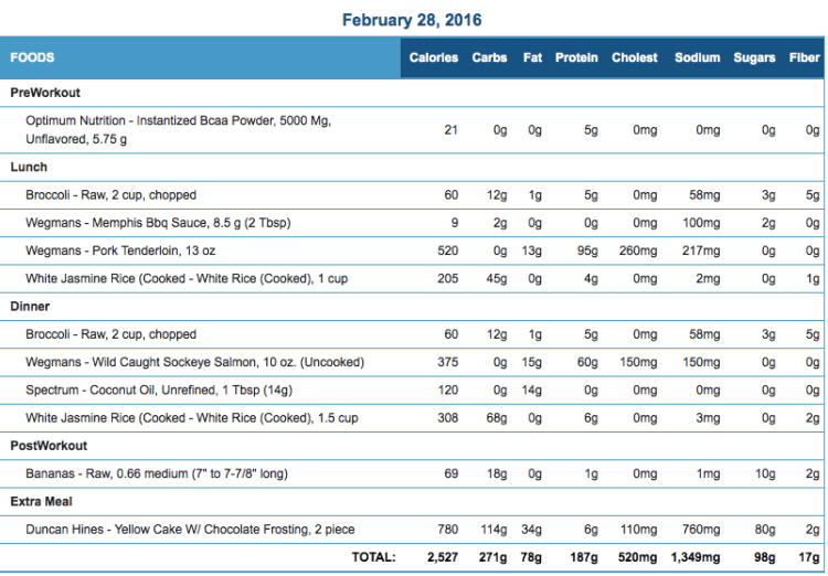 Mike's Diet Journal Entry for Feb 28 2016